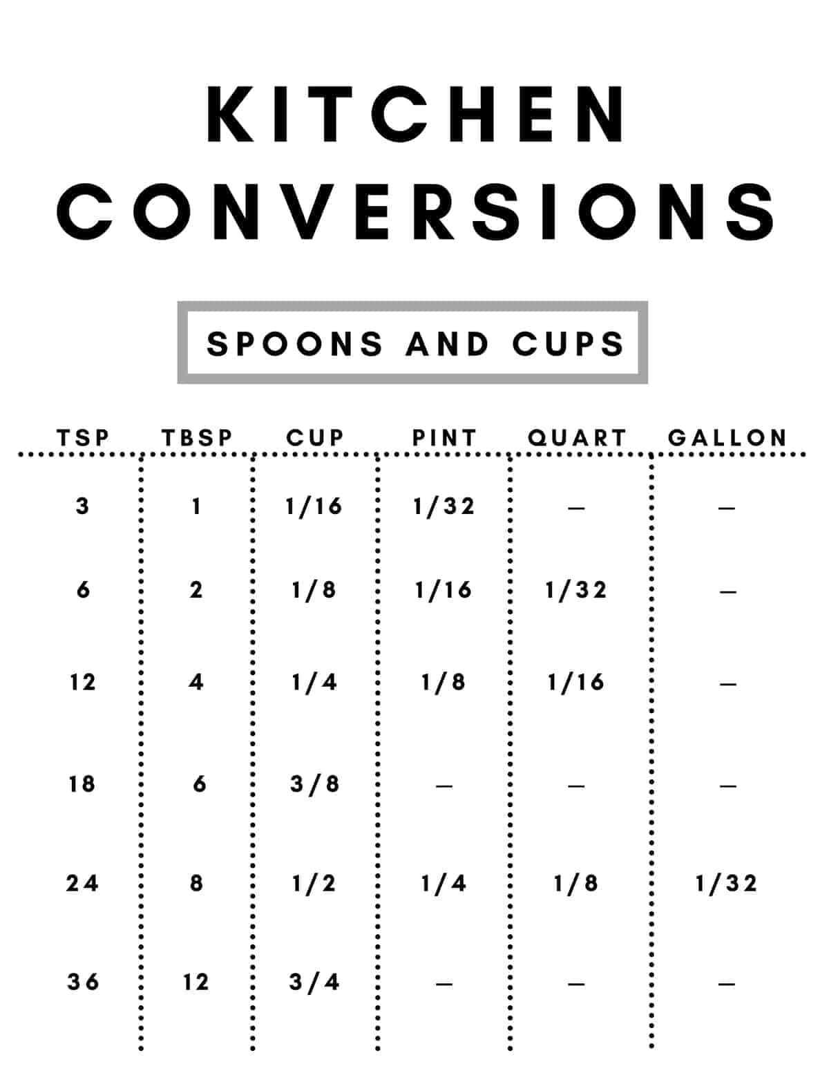 A measuring spoon and cup kitchen conversion chart for teaspoons, tablespoons, cups, pints, and quarts